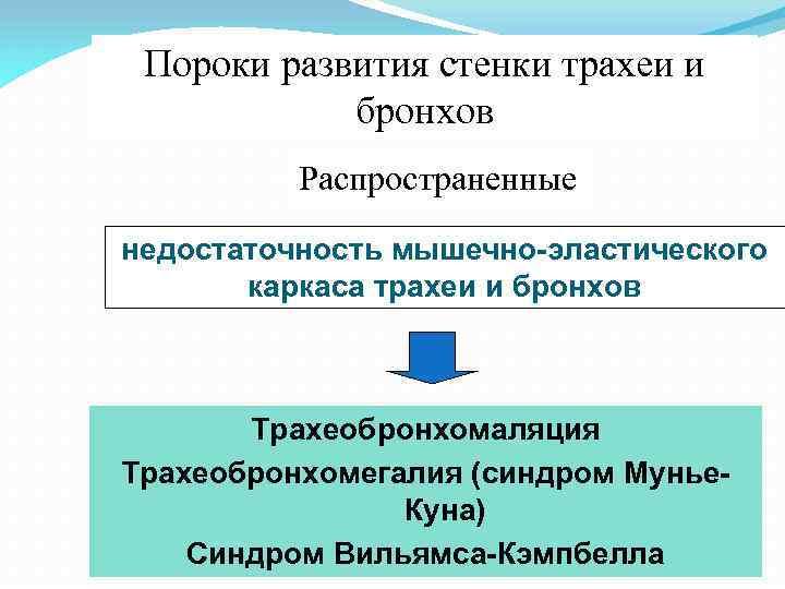 Пороки развития стенки трахеи и бронхов Распространенные недостаточность мышечно-эластического каркаса трахеи и бронхов Трахеобронхомаляция