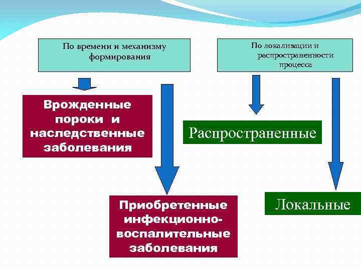 По времени и механизму формирования Врожденные пороки и наследственные заболевания По локализации и распространенности