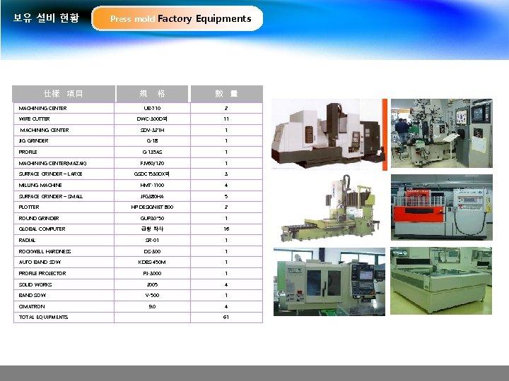 보유 설비 현황 仕樣 項目 MACHINING CENTER Press mold Factory Equipments 規 格 數