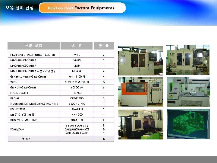 보유 설비 현황 Injection mold Factory Equipments 仕樣 項目 規 格 數 量 HIGH