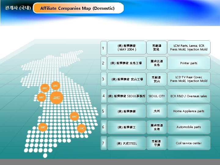 관계사 (국내) Affiliate Companies Map (Domestic) 1 (株) 新興精密 ( MAY 2004 ) 京畿道