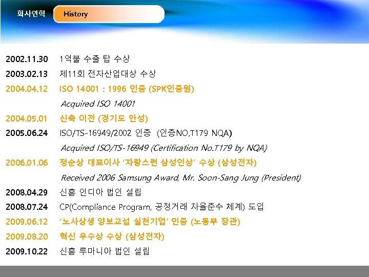 회사연혁 History 2002. 11. 30 1억불 수출 탑 수상 2003. 02. 13 제 11회