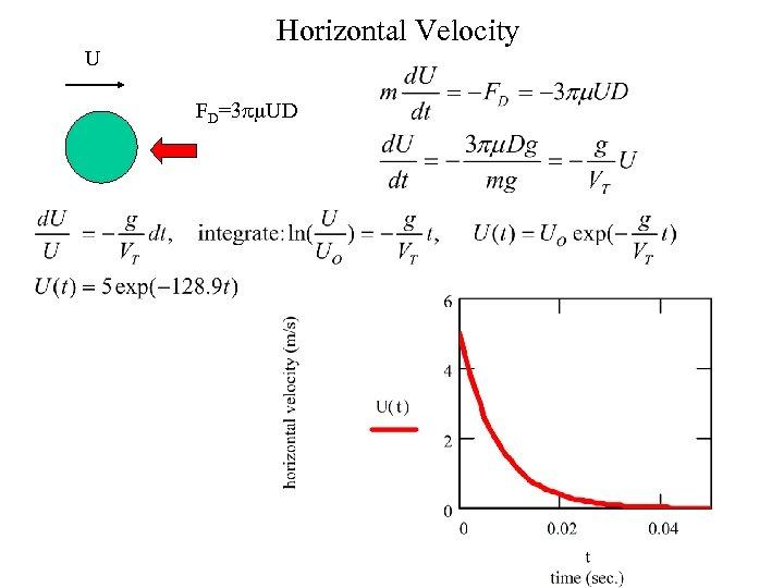 U Horizontal Velocity FD=3 pm. UD