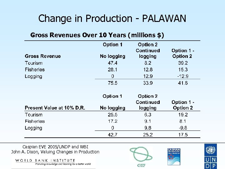 Change in Production - PALAWAN Gross Revenues Over 10 Years (millions $) Caspian EVE