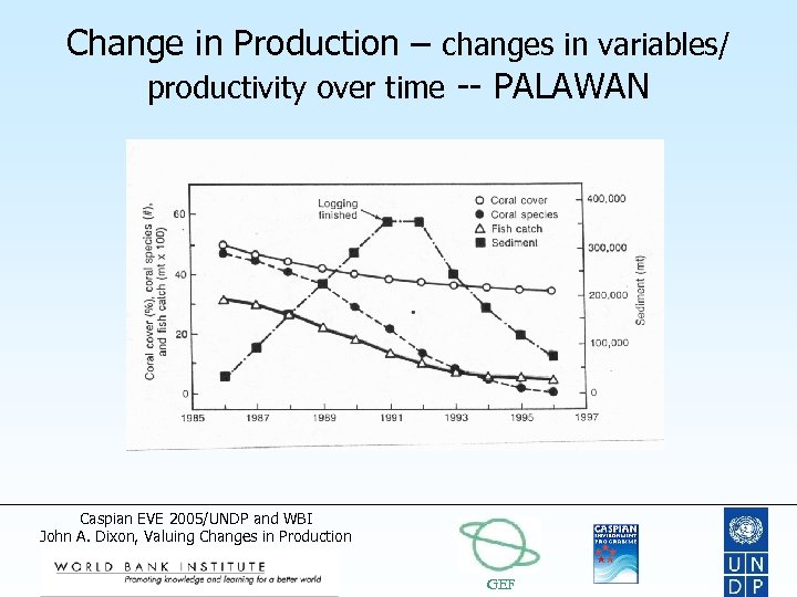 Change in Production – changes in variables/ productivity over time -- PALAWAN Caspian EVE