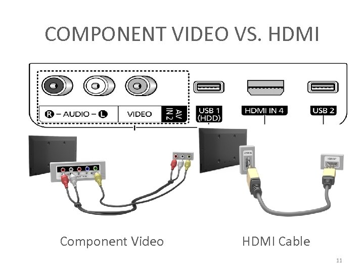 COMPONENT VIDEO VS. HDMI Component Video HDMI Cable 11