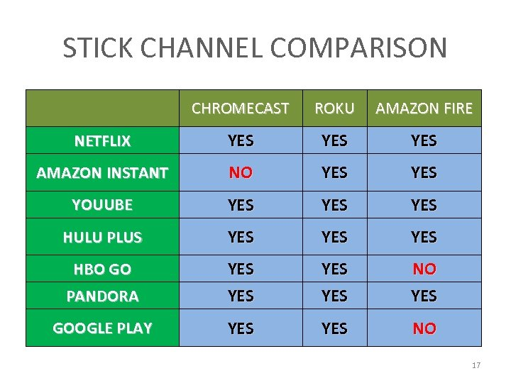 STICK CHANNEL COMPARISON CHROMECAST ROKU AMAZON FIRE NETFLIX YES YES AMAZON INSTANT NO YES