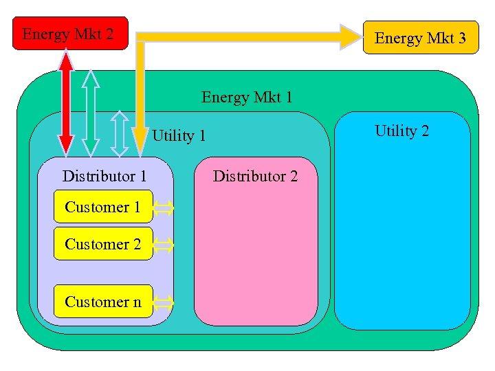 Energy Mkt 2 Energy Mkt 3 Energy Mkt 1 Utility 2 Utility 1 Distributor