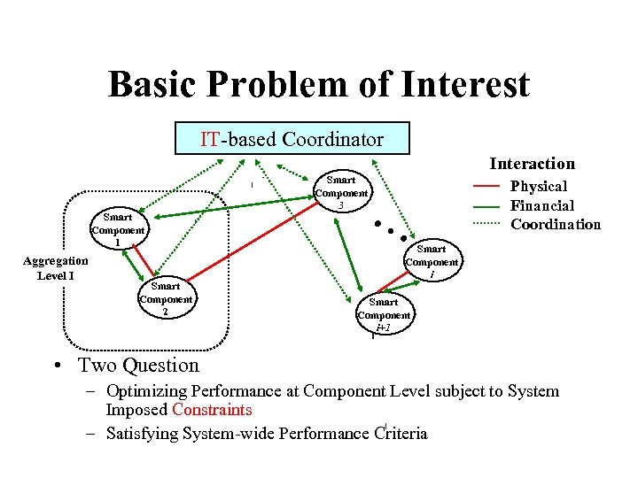 Basic Problem of Interest IT-based Coordinator Interaction Smart Component 1 Aggregation Level I Smart
