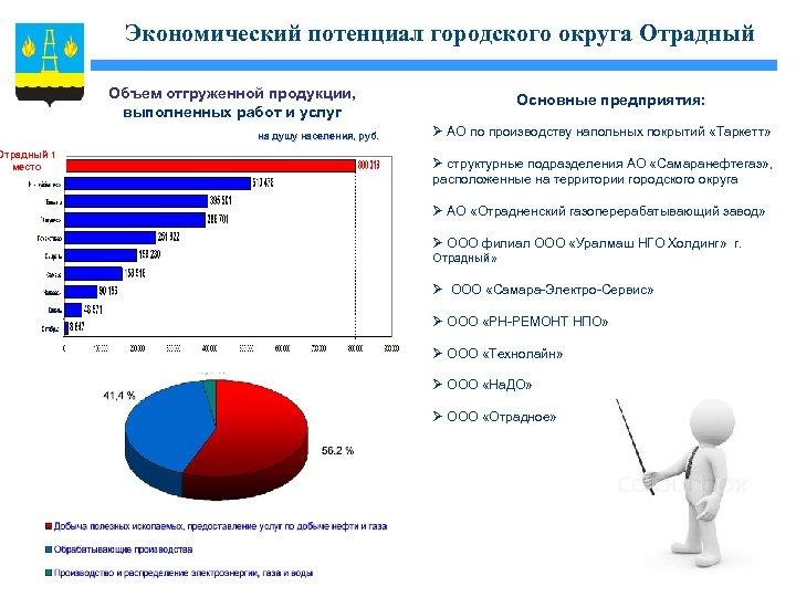 Экономический потенциал городского округа Отрадный Объем отгруженной продукции, выполненных работ и услуг на душу