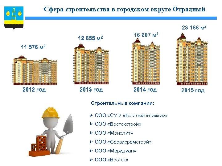 Сфера строительства в городском округе Отрадный 23 166 м 2 12 655 м 2