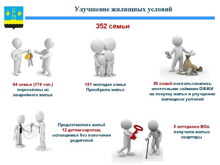 Улучшение жилищных условий 352 семьи 94 семьи (174 чел. ) переселены из аварийного жилья