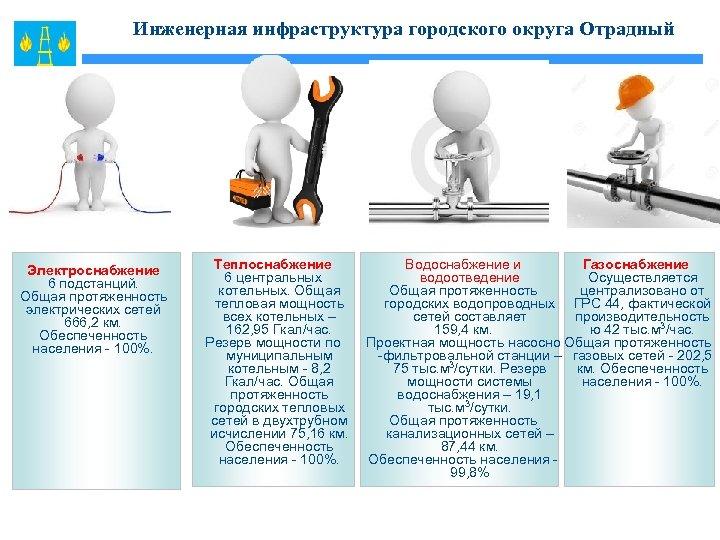 Инженерная инфраструктура городского округа Отрадный Электроснабжение 6 подстанций. Общая протяженность электрических сетей 666, 2