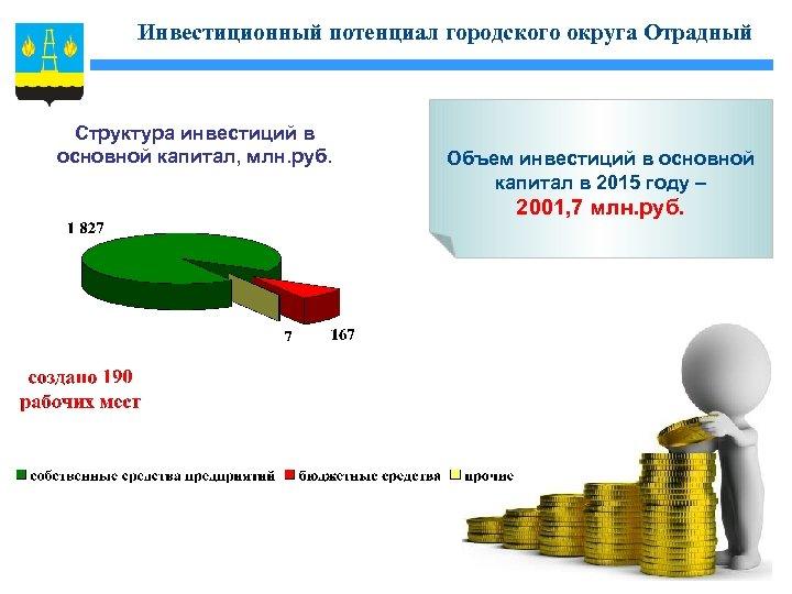 Инвестиционный потенциал городского округа Отрадный Структура инвестиций в основной капитал, млн. руб. Объем инвестиций