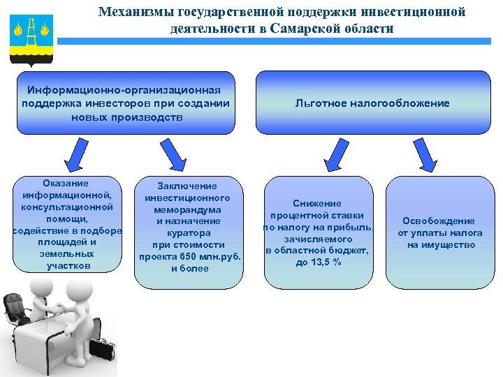 Механизмы государственной поддержки инвестиционной деятельности в Самарской области Информационно-организационная поддержка инвесторов при создании новых