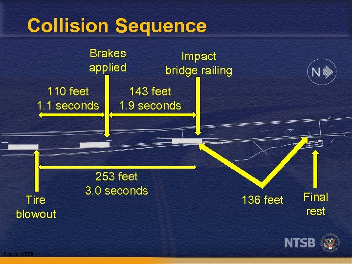 Collision Sequence Brakes applied 110 feet 1. 1 seconds Tire blowout Source: NTSB Impact