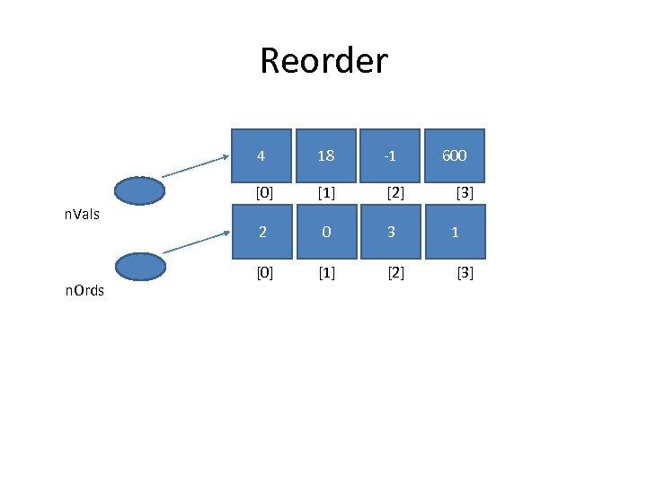 Reorder 4 n. Ords -1 [0] n. Vals 18 600 [1] [2] [3] 2