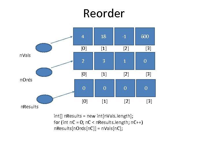 Reorder 4 n. Results [1] [2] [3] 2 3 1 0 [0] [1] [2]