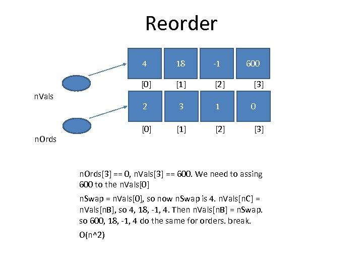 Reorder 4 [1] [2] [3] 2 3 1 0 [0] n. Ords -1 [0]
