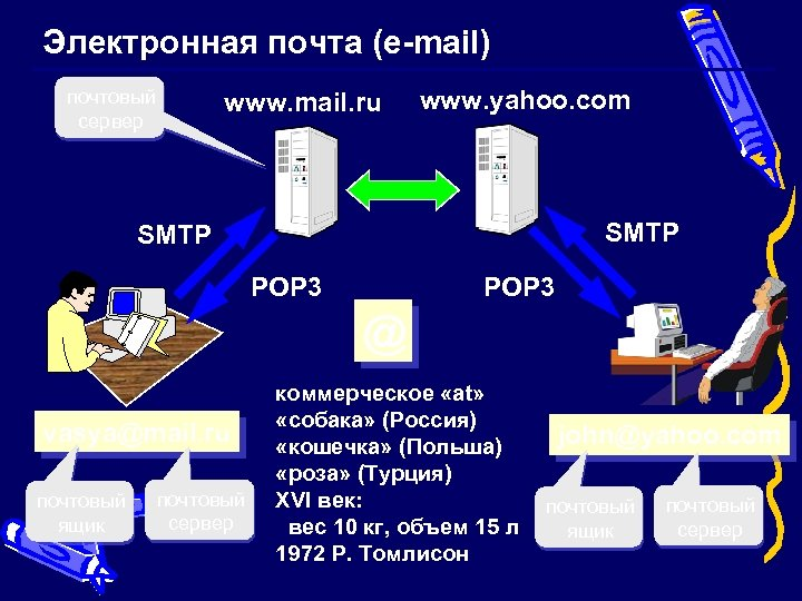 Электронная почта (e-mail) почтовый сервер www. mail. ru www. yahoo. com SMTP POP 3