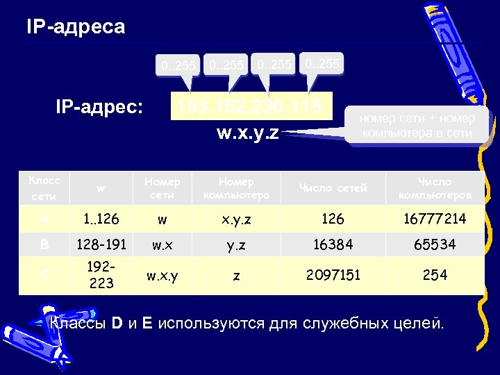IP-адреса 0. . 255 193. 162. 230. 115 w. x. y. z IP-адрес: номер