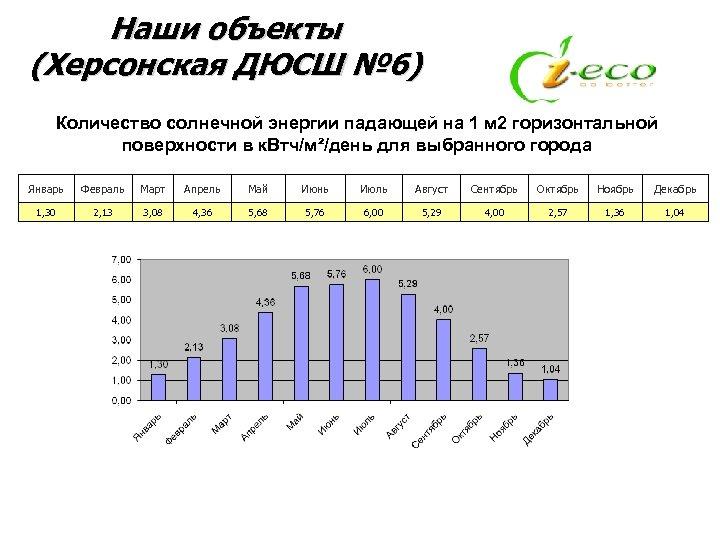 Наши объекты (Херсонская ДЮСШ № 6) Количество солнечной энергии падающей на 1 м 2