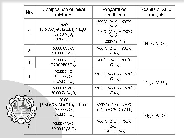 No. Composition of initial mixtures Preparation conditions 1. 16. 67 [2 Ni. CO 3·