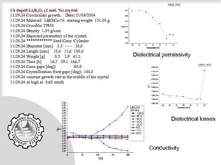 Co doped Li 2 B 4 O 7 (1 mol. %) crystal 11: 29.