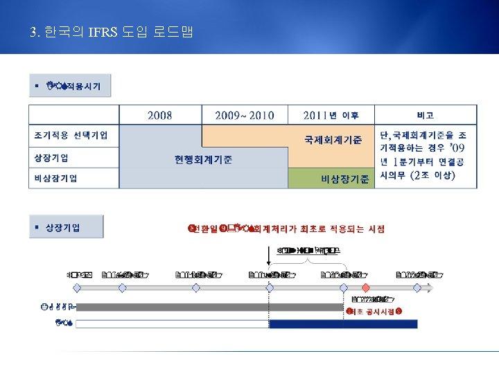 3. 한국의 IFRS 도입 로드맵