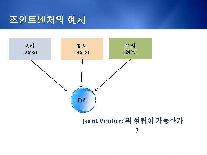 조인트벤처의 예시 A사 (35%) B사 (45%) C사 (20%) D사 Joint Venture의 성립이 가능한가 ?