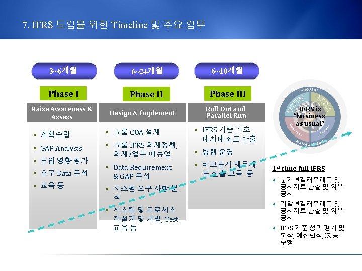 7. IFRS 도입을 위한 Timeline 및 주요 업무 3~6개월 6~24개월 6~10개월 Phase III Raise