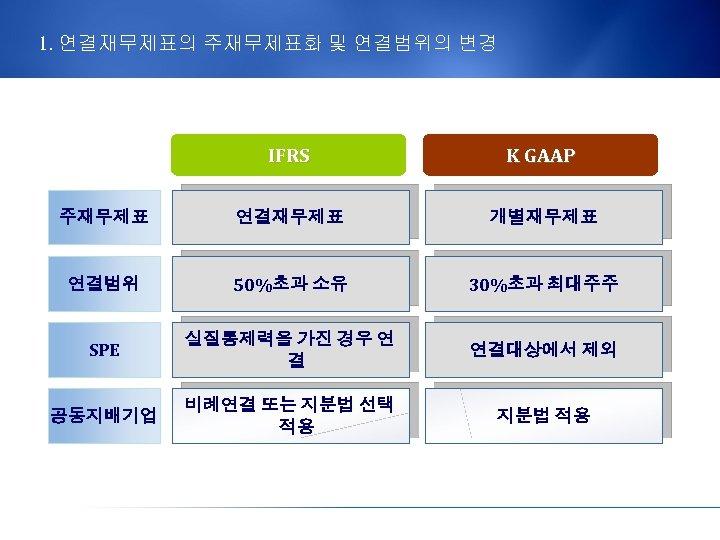 1. 연결재무제표의 주재무제표화 및 연결범위의 변경 IFRS K GAAP 주재무제표 연결재무제표 개별재무제표 연결범위 50%초과
