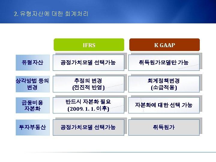 2. 유형자산에 대한 회계처리 IFRS K GAAP 유형자산 공정가치모델 선택가능 취득원가모델만 가능 상각방법 등의