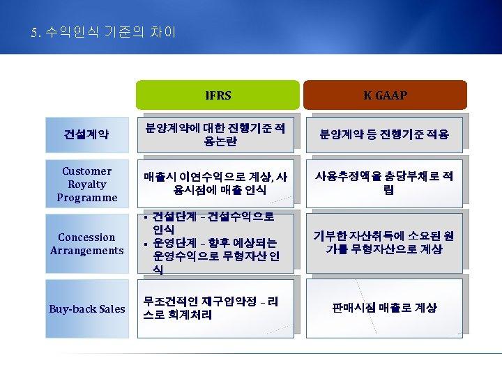 5. 수익인식 기준의 차이 IFRS K GAAP 건설계약 분양계약에 대한 진행기준 적 용논란 분양계약