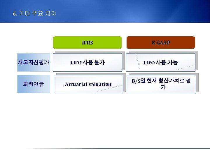 6. 기타 주요 차이 IFRS K GAAP 재고자산평가 LIFO 사용 불가 LIFO 사용 가능