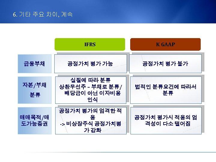 6. 기타 주요 차이, 계속 IFRS 금융부채 자본/부채 분류 매매목적/매 도가능증권 K GAAP 공정가치