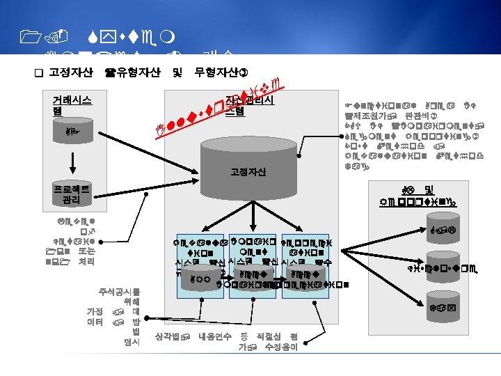1. System Impact - 계속 q 고정자산 (유형자산 및 무형자산) 거래시스 템 AP e