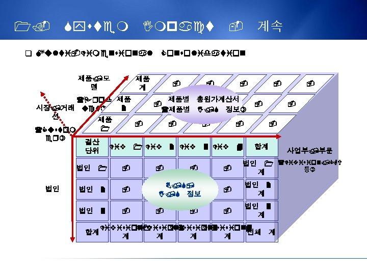 1. System Impact - 계속 q Multi-Dimensional Consolidation 제품/모 델 제품 계 (Prod 제품