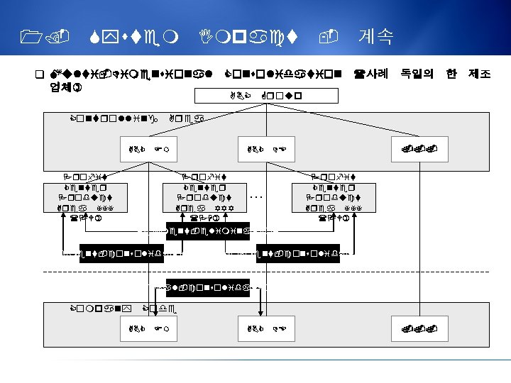 1. System Impact - 계속 q Multi-Dimensional Consolidation (사례 독일의 한 제조 업체) ABC