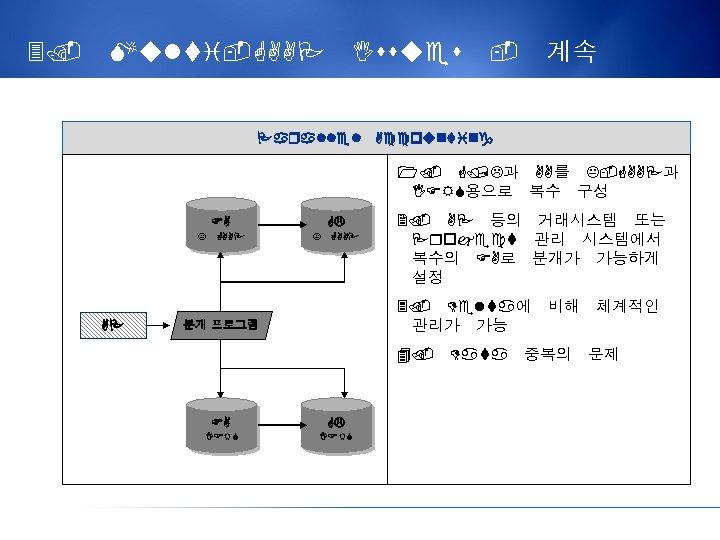 3. Multi-GAAP Issues Parallel - 계속 Accounting 1. G/L과 AA를 K-GAAP과 IFRS용으로 복수 구성