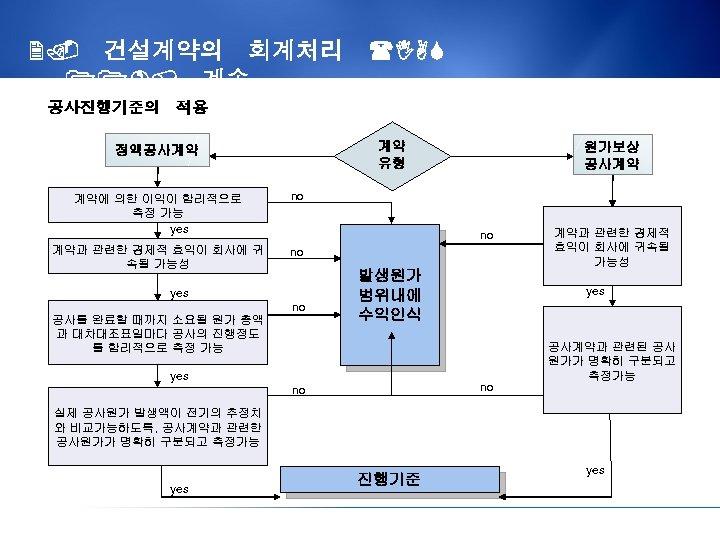 2. 건설계약의 회계처리 (IAS 11), 계속 공사진행기준의 적용 계약 유형 정액공사계약 계약에 의한 이익이