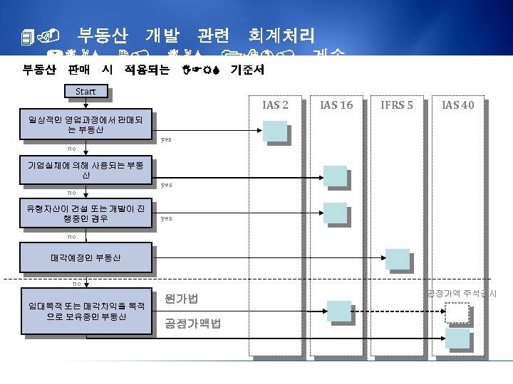 4. 부동산 개발 관련 회계처리 (IAS 2, IAS 18), 계속 부동산 판매 시 적용되는