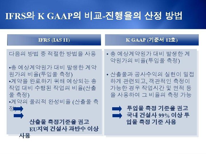 IFRS와 K GAAP의 비교-진행율의 산정 방법 IFRS (IAS 11) 다음의 방법 중 적절한 방법을