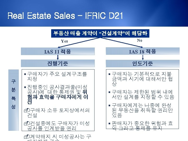 "Real Estate Sales – IFRIC D 21 부동산 매출 계약이 ""건설계약""에 해당하 는가? No"