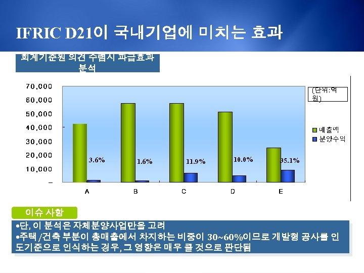 IFRIC D 21이 국내기업에 미치는 효과 회계기준원 의견 수렴시 파급효과 분석 (단위: 억 원)