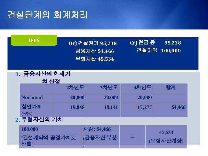 건설단계의 회계처리 IFRS Dr) 건설원가 95, 238 Cr) 현금 등 건설이익 100, 000 금융자산