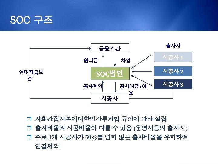 SOC 구조 출자자 금융기관 원리금 연대지급보 증 차입 SOC법인 공사계약 공사대금+이 윤 시공사 1