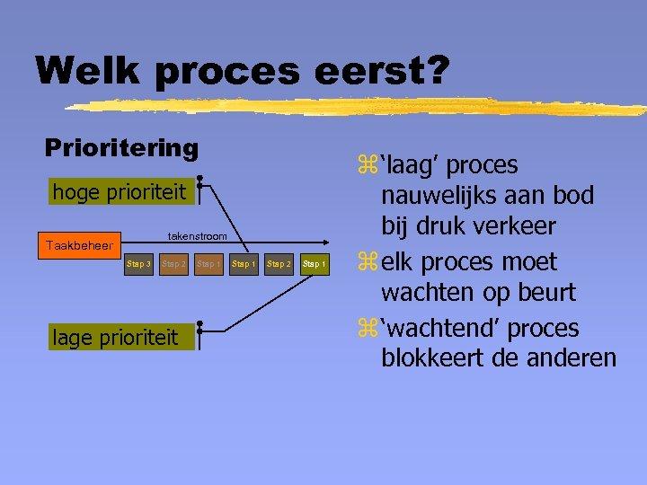 Welk proces eerst? Prioritering hoge prioriteit takenstroom Taakbeheer Stap 3 Stap 2 lage prioriteit