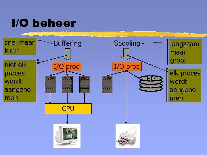 I/O beheer snel maar klein Buffering Spooling niet elk proces wordt aangeno men I/O