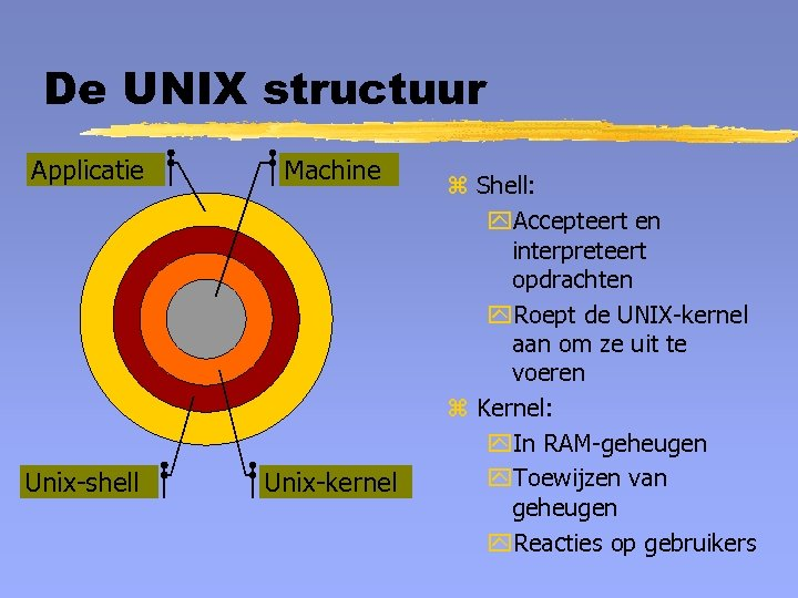 De UNIX structuur Applicatie Machine Unix-shell Unix-kernel z Shell: y. Accepteert en interpreteert opdrachten